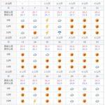 2018年5月の石垣島の天気