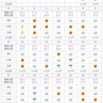2018年6月の石垣島の天気