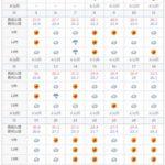 2019年5月の石垣島の天気