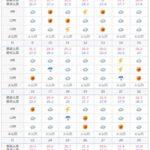 2019年6月の石垣島の天気