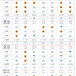 2020年5月の石垣島の天気