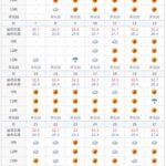 2020年6月の石垣島の天気