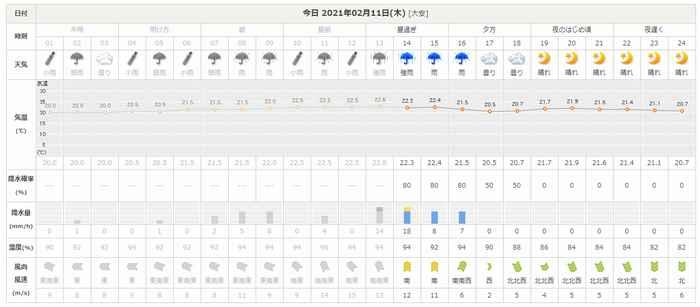 石垣島の今日の天気予報