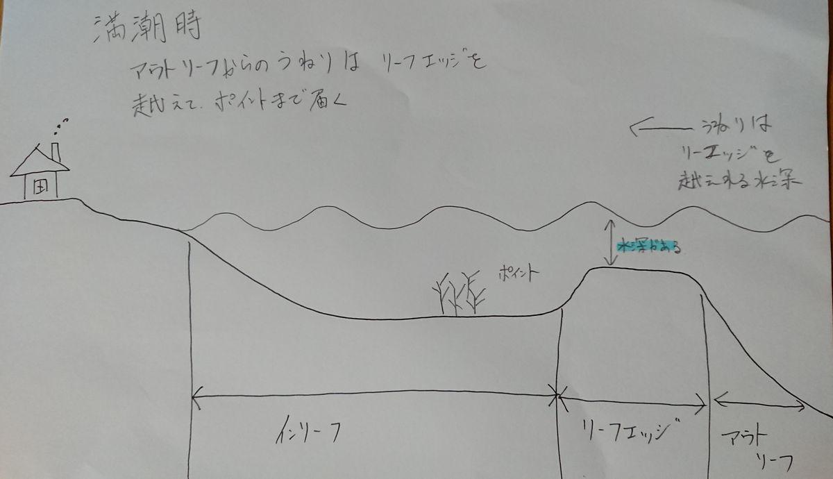 満潮時の図