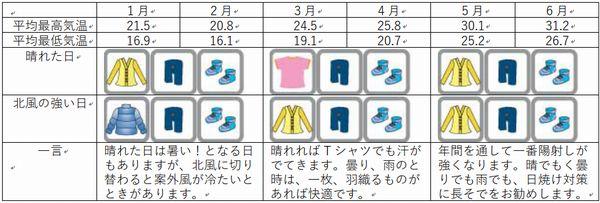 石垣島の年間気温、服装1月から6月まで