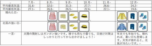 石垣島の年間気温、服装7月から12月まで
