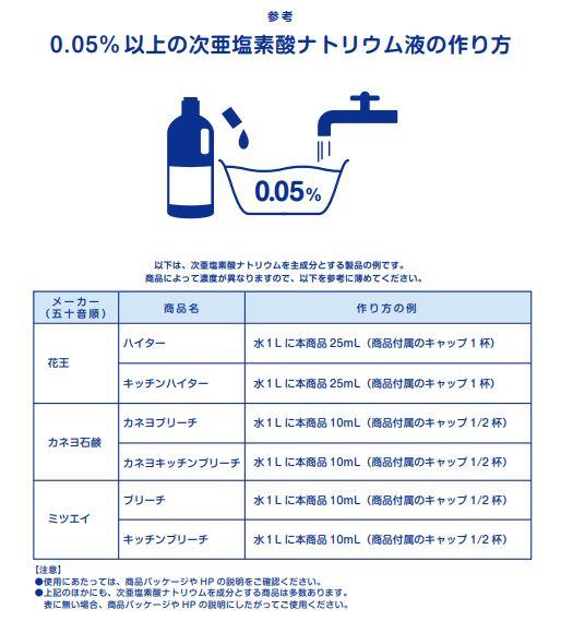 消毒液の割合